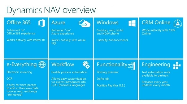 Microsoft Dynamics NAV Overview