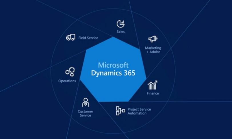 Microsoft Dynamics 365 Functionalities