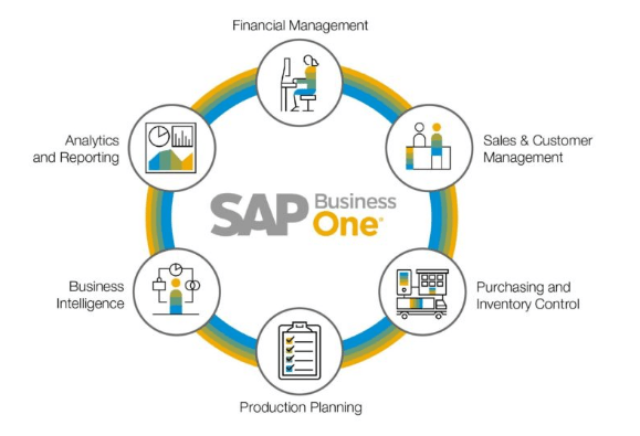 SAP B1 Functionalities