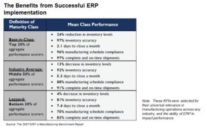 Benefits of Successful ERP