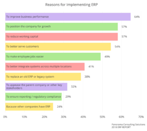Panorama Consulting Solutions 2018 ERP Report