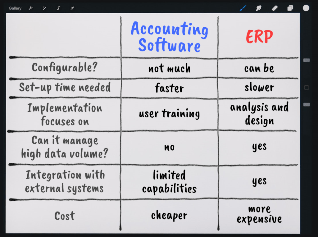 Accounting Software and ERP differences